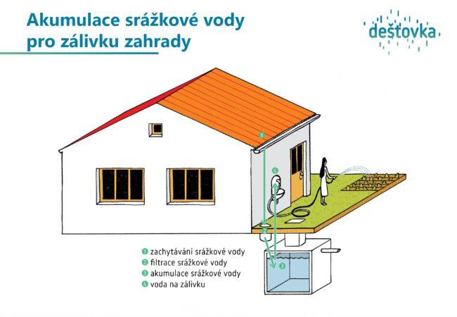 MŽP a SFŽP ČR spouští dotační program Dešťovka
